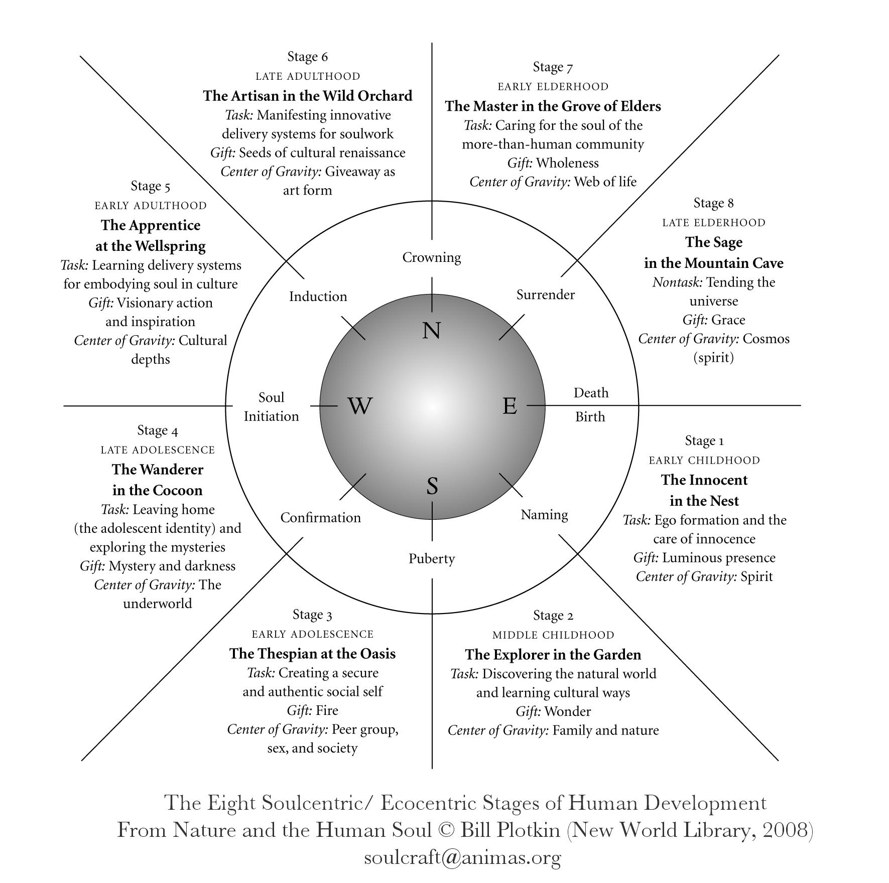 soul-centric-eco-centric-human-development